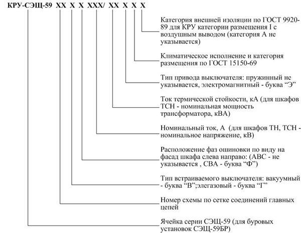 Комплектные распределительные устройства КРУ-СЭЩ-61М